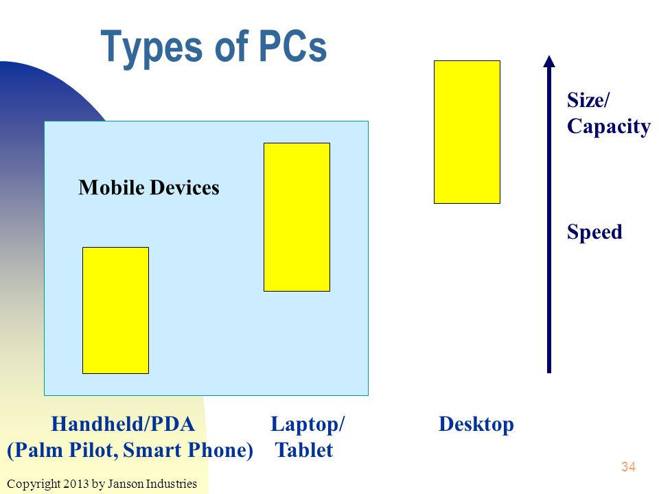 Copyright 2013 by Janson Industries 34 Types of PCs Handheld/PDA Laptop/ Desktop (Palm Pilot, Smart Phone) Tablet Size/ Capacity Speed Mobile Devices