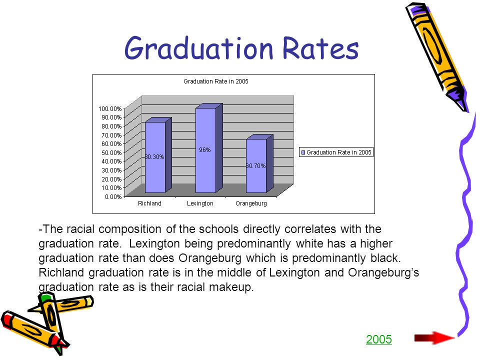 Graduation Rates -The racial composition of the schools directly correlates with the graduation rate.