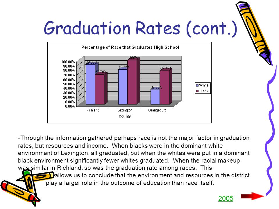 Graduation Rates (cont.) - Through the information gathered perhaps race is not the major factor in graduation rates, but resources and income.