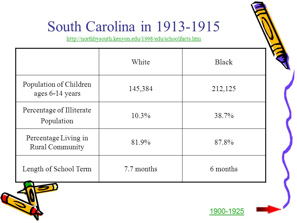South Carolina in 1913-1915 http://northbysouth.kenyon.edu/1998/edu/schoolfacts.htm http://northbysouth.kenyon.edu/1998/edu/schoolfacts.htm WhiteBlack Population of Children ages 6-14 years 145,384212,125 Percentage of Illiterate Population 10.3%38.7% Percentage Living in Rural Community 81.9%87.8% Length of School Term7.7 months6 months 1900-1925