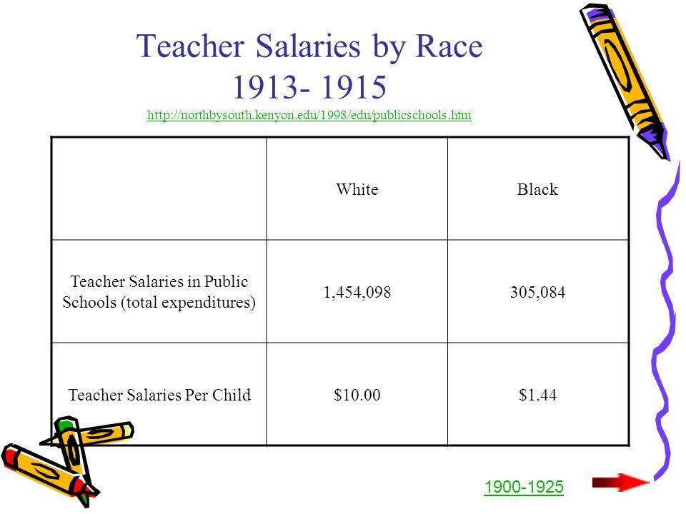 Teacher Salaries by Race 1913- 1915 http://northbysouth.kenyon.edu/1998/edu/publicschools.htm http://northbysouth.kenyon.edu/1998/edu/publicschools.htm WhiteBlack Teacher Salaries in Public Schools (total expenditures) 1,454,098305,084 Teacher Salaries Per Child$10.00$1.44 1900-1925
