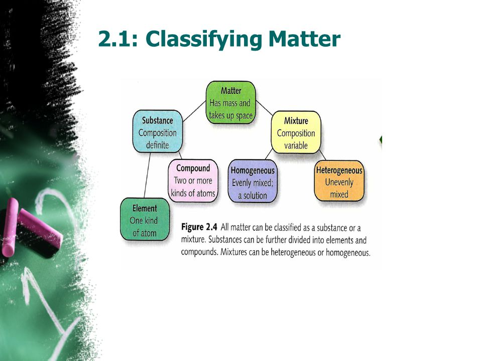 2.1: Classifying Matter