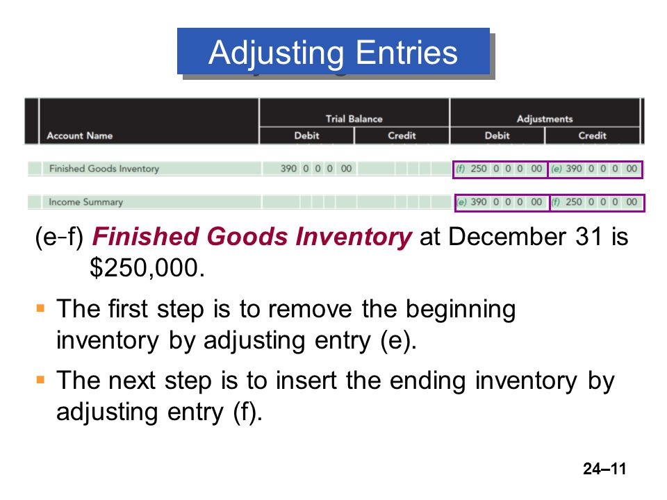24–11 Adjusting Entries (e – f) Finished Goods Inventory at December 31 is $250,000.