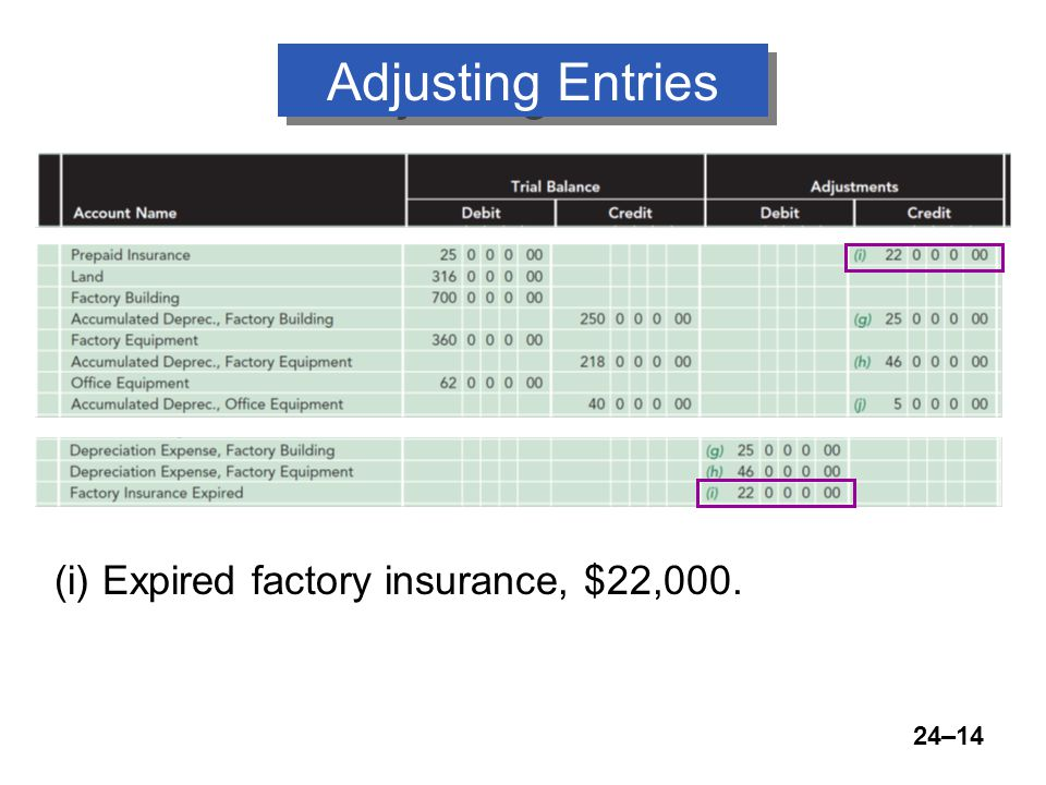 24–14 Adjusting Entries (i) Expired factory insurance, $22,000.