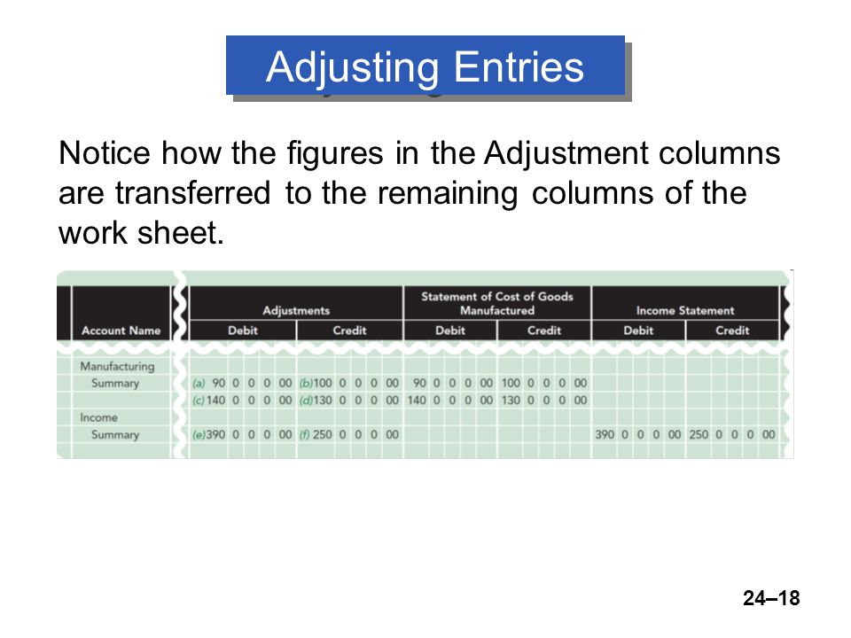 24–18 Adjusting Entries Notice how the figures in the Adjustment columns are transferred to the remaining columns of the work sheet.
