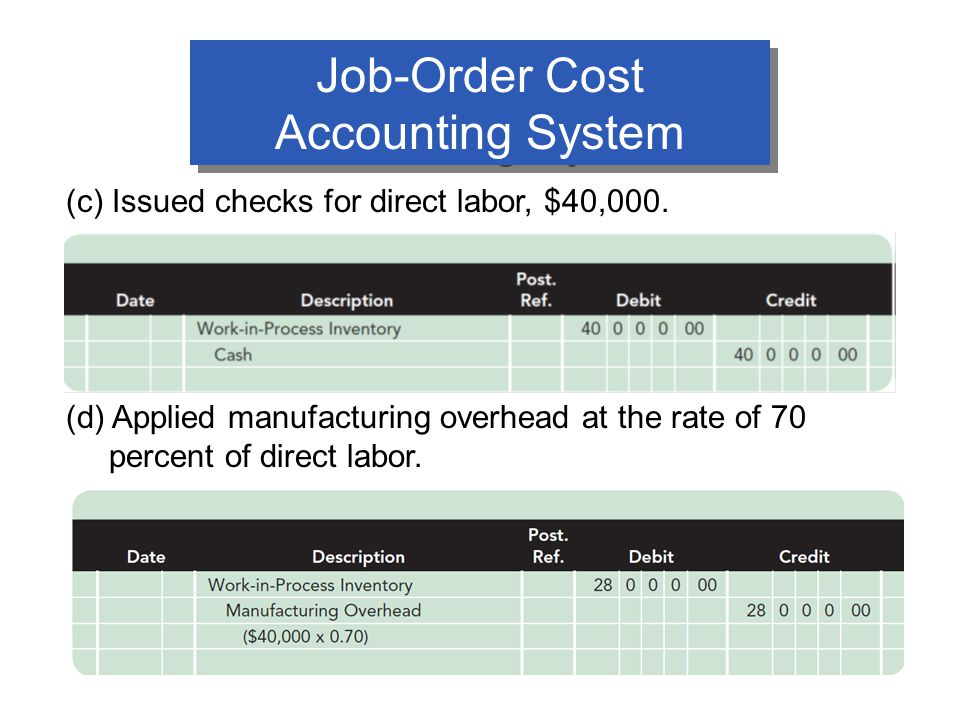 Job-Order Cost Accounting System (c) Issued checks for direct labor, $40,000.
