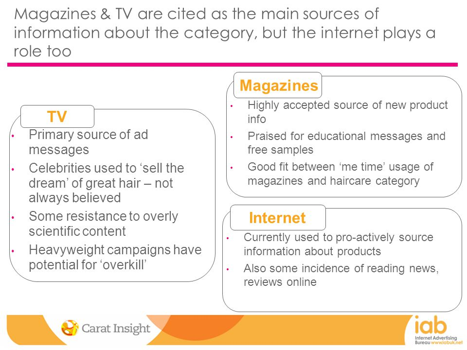 Magazines & TV are cited as the main sources of information about the category, but the internet plays a role too Primary source of ad messages Celebrities used to 'sell the dream' of great hair – not always believed Some resistance to overly scientific content Heavyweight campaigns have potential for 'overkill' Highly accepted source of new product info Praised for educational messages and free samples Good fit between 'me time' usage of magazines and haircare category Currently used to pro-actively source information about products Also some incidence of reading news, reviews online TV Magazines Internet