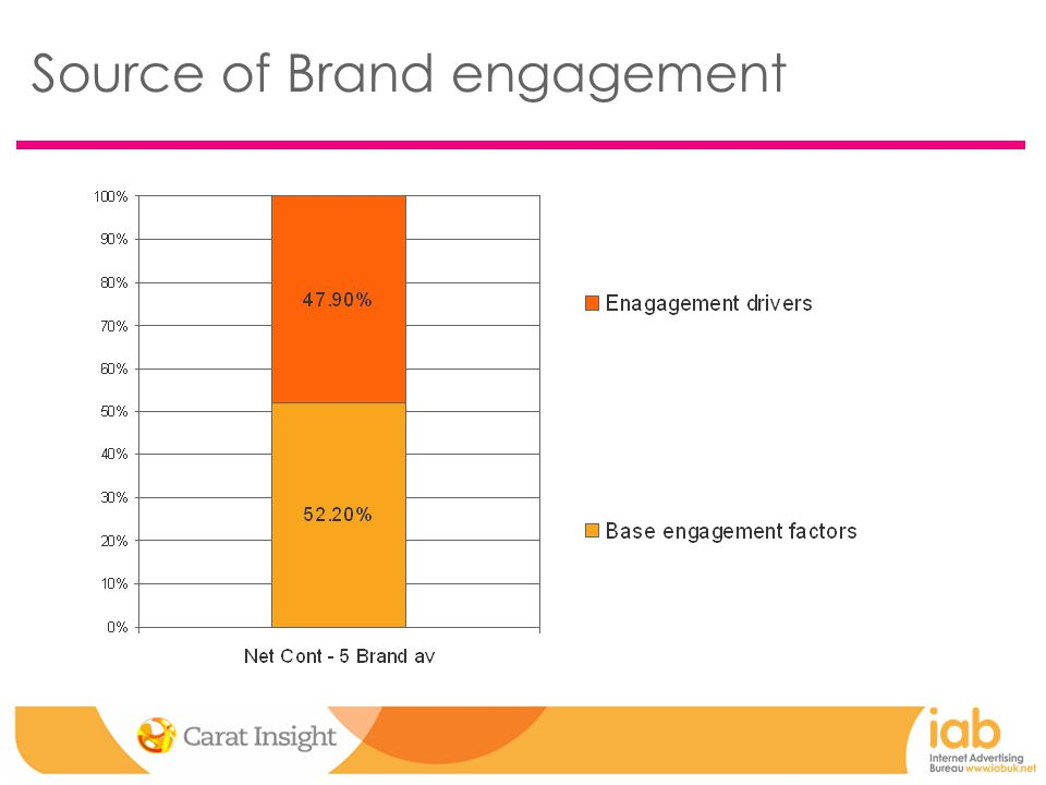 Source of Brand engagement