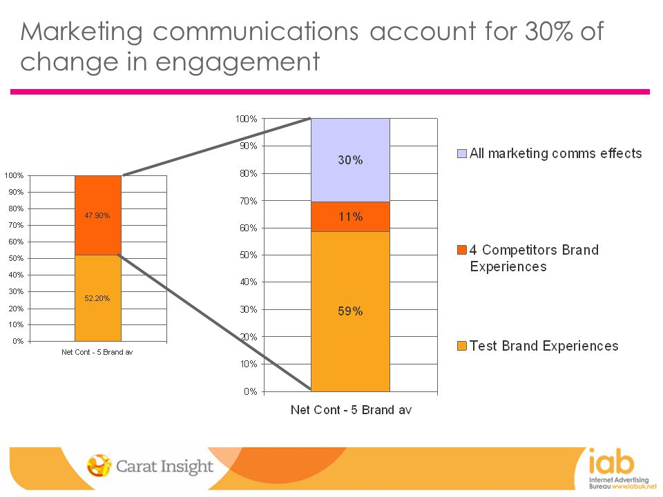 Marketing communications account for 30% of change in engagement