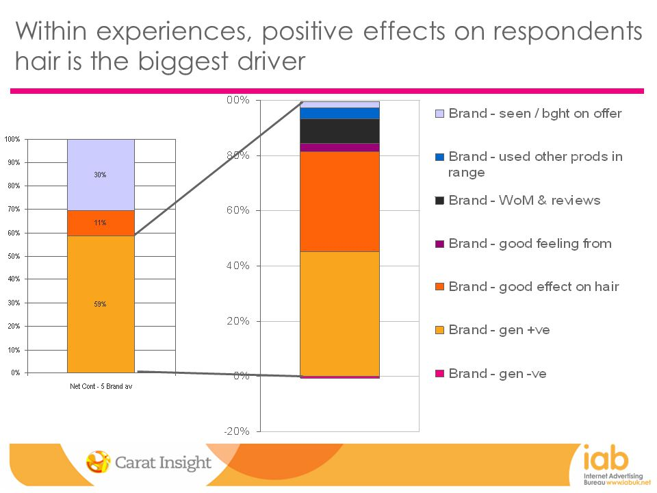 Within experiences, positive effects on respondents hair is the biggest driver