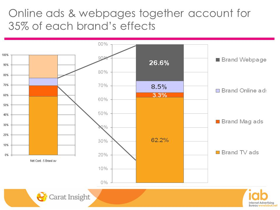 Online ads & webpages together account for 35% of each brand's effects