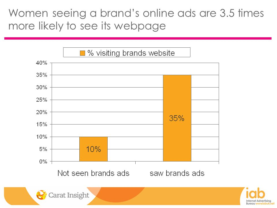 Women seeing a brand's online ads are 3.5 times more likely to see its webpage