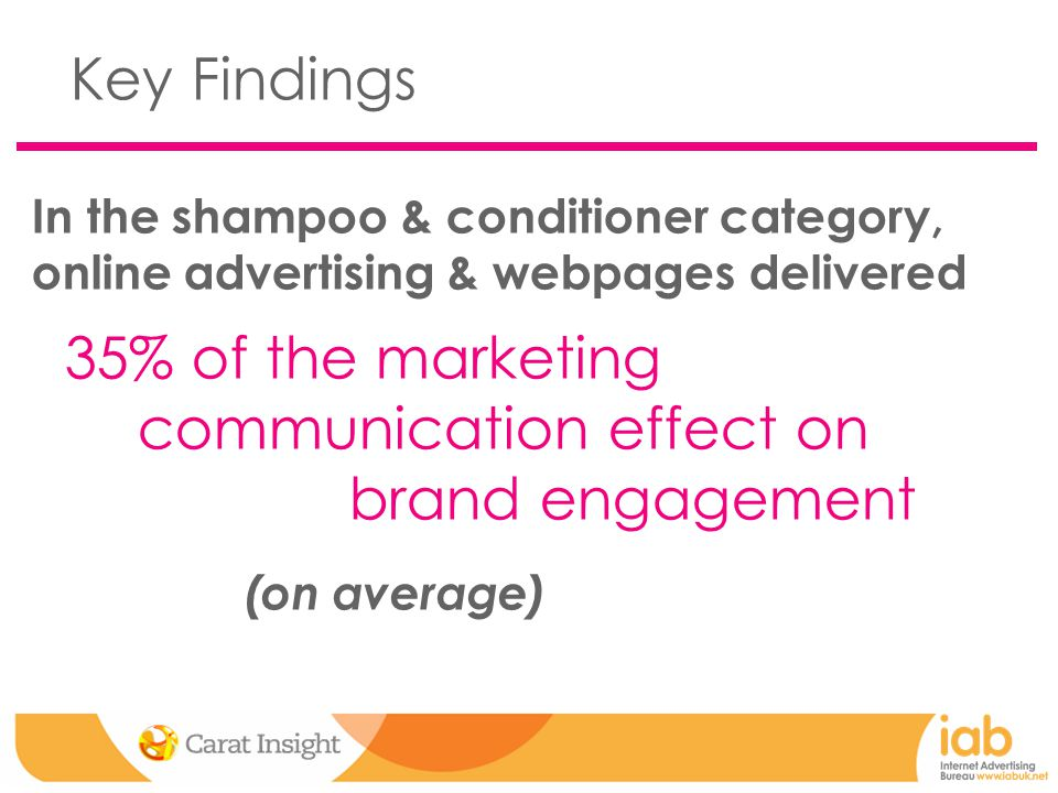 In the shampoo & conditioner category, online advertising & webpages delivered 35% of the marketing communication effect on brand engagement (on average) Key Findings