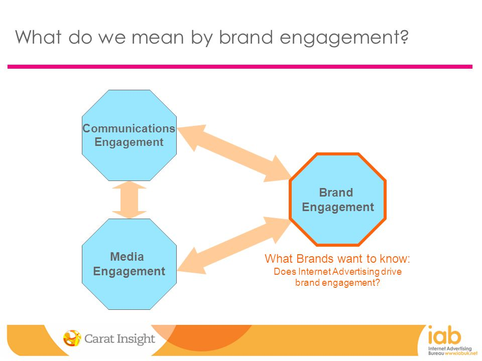 Brand Engagement What do we mean by brand engagement.