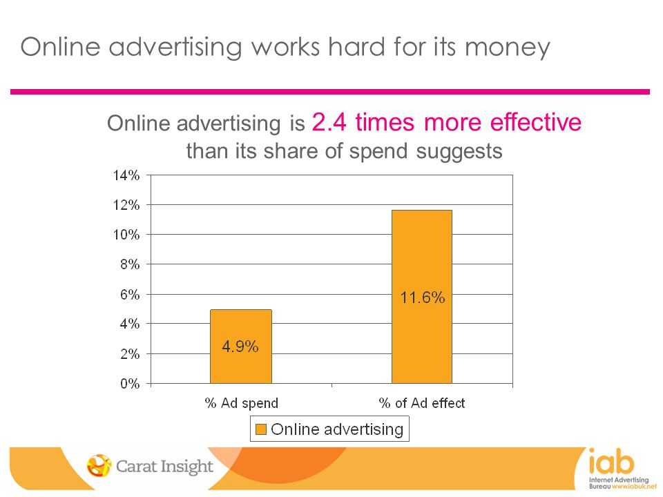 Online advertising works hard for its money Online advertising is 2.4 times more effective than its share of spend suggests