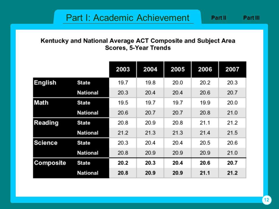 Part I: Academic Achievement Part IIIPart II 12