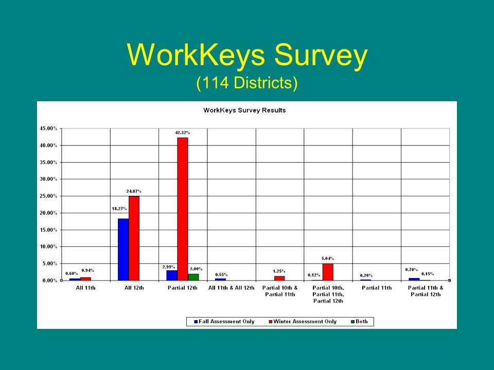 WorkKeys Survey (114 Districts)