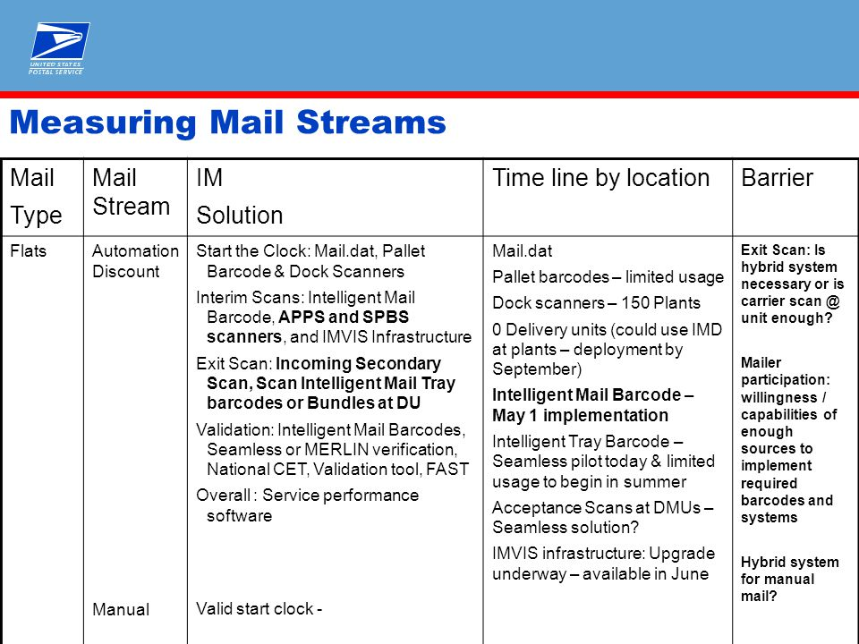 Measuring Mail Streams Mail Type Mail Stream IM Solution Time line by locationBarrier FlatsAutomation Discount Manual Start the Clock: Mail.dat, Pallet Barcode & Dock Scanners Interim Scans: Intelligent Mail Barcode, APPS and SPBS scanners, and IMVIS Infrastructure Exit Scan: Incoming Secondary Scan, Scan Intelligent Mail Tray barcodes or Bundles at DU Validation: Intelligent Mail Barcodes, Seamless or MERLIN verification, National CET, Validation tool, FAST Overall : Service performance software Valid start clock - Mail.dat Pallet barcodes – limited usage Dock scanners – 150 Plants 0 Delivery units (could use IMD at plants – deployment by September) Intelligent Mail Barcode – May 1 implementation Intelligent Tray Barcode – Seamless pilot today & limited usage to begin in summer Acceptance Scans at DMUs – Seamless solution.