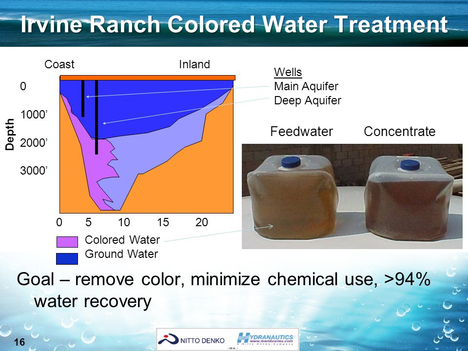 16 Irvine Ranch Colored Water Treatment Goal – remove color, minimize chemical use, >94% water recovery Colored Water Ground Water 0 1000' 2000' 3000' 0 5 10 15 20 Coast Inland Wells Main Aquifer Deep Aquifer Depth FeedwaterConcentrate