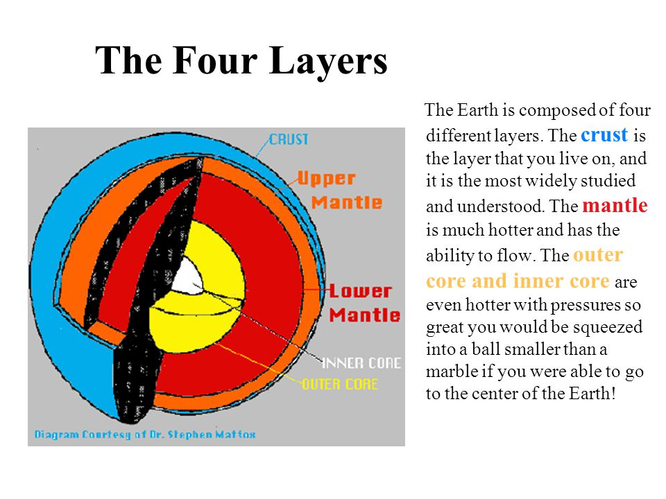 The Four Layers The Earth is composed of four different layers. The crust is the layer that you live on, and it is the most widely studied and underst