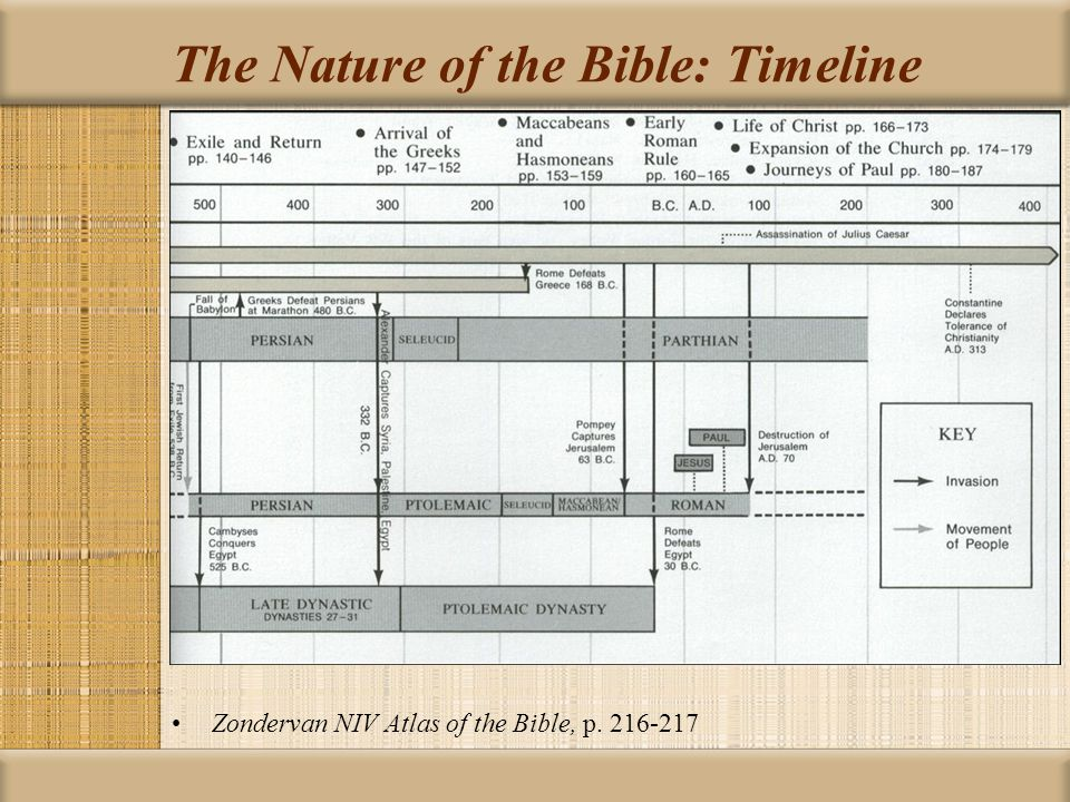 The Nature of the Bible: Timeline Zondervan NIV Atlas of the Bible, p. 216-217