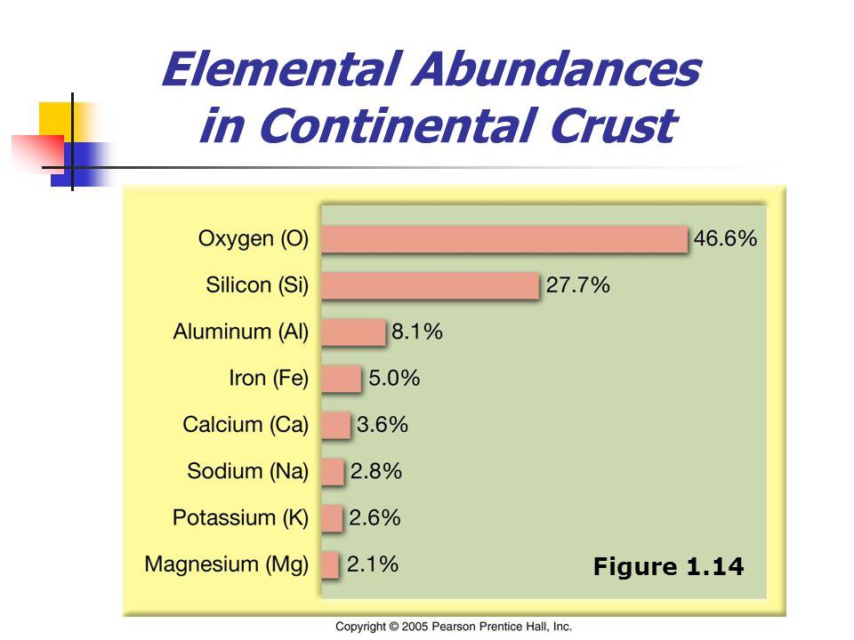 Elemental Abundances in Continental Crust Figure 1.14
