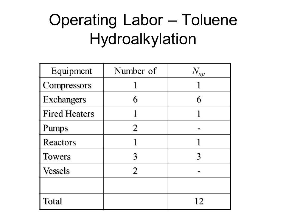 Operating Labor – Toluene Hydroalkylation EquipmentNumber ofN npCompressors11 Exchangers66 Fired Heaters 11 Pumps2- Reactors11 Towers33 Vessels2- Tota
