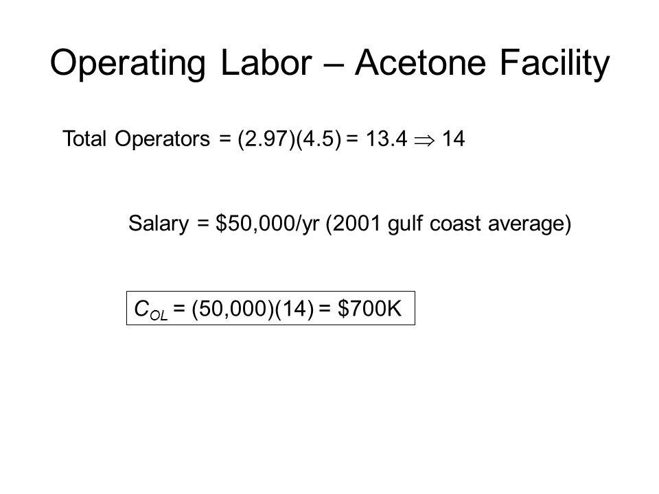 Operating Labor – Acetone Facility Total Operators = (2.97)(4.5) = 13.4  14 Salary = $50,000/yr (2001 gulf coast average) C OL = (50,000)(14) = $700K