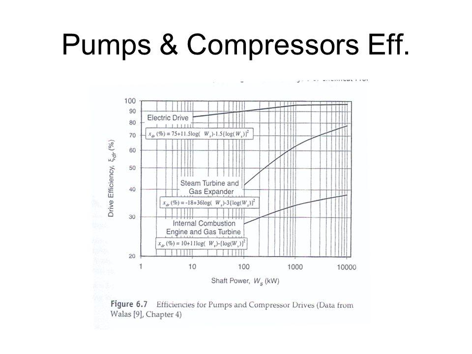 Pumps & Compressors Eff.