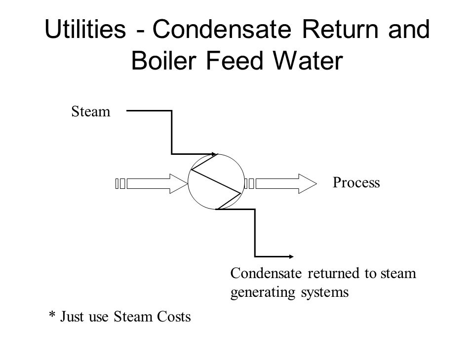 Utilities - Condensate Return and Boiler Feed Water Process Steam Condensate returned to steam generating systems * Just use Steam Costs