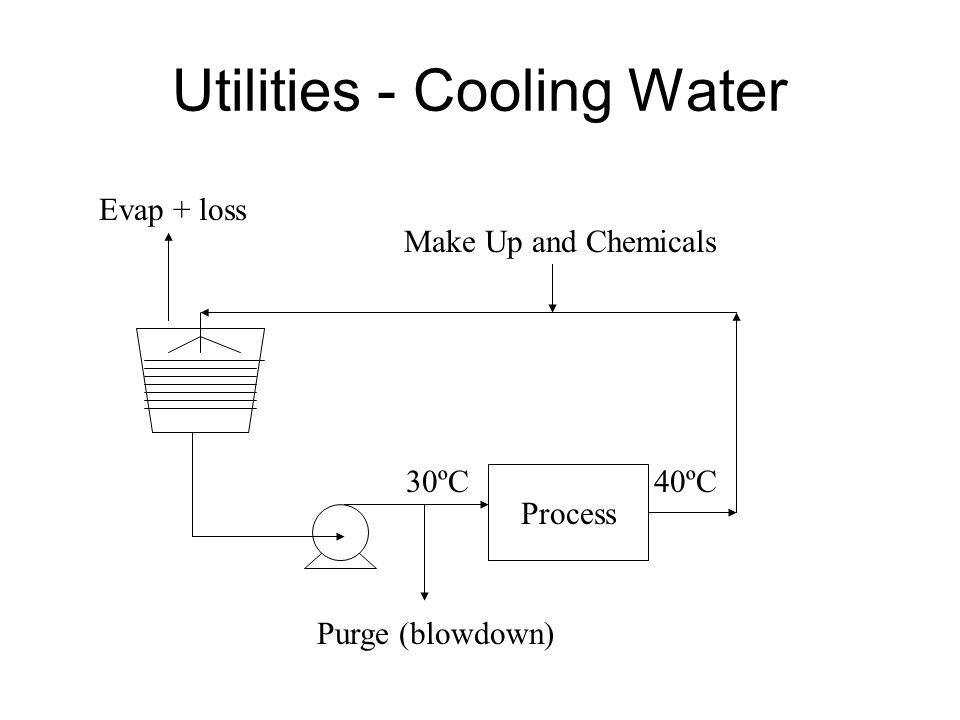 Utilities - Cooling Water Process 30ºC40ºC Make Up and Chemicals Purge (blowdown) Evap + loss