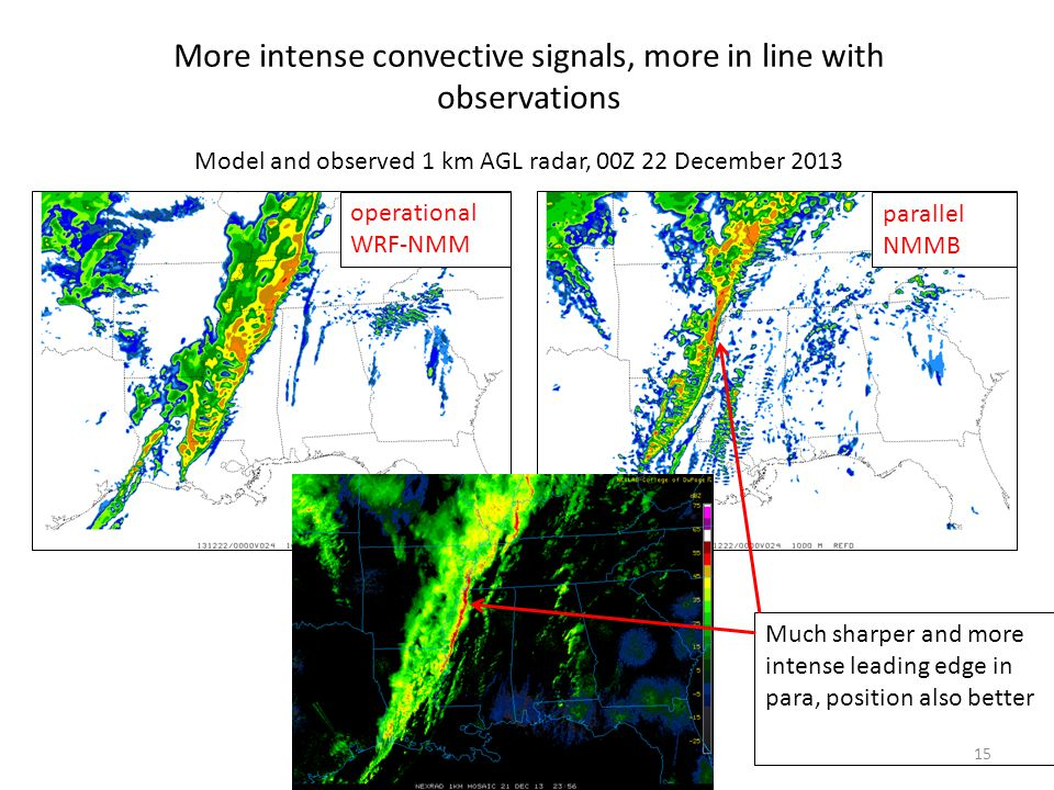 15 Model and observed 1 km AGL radar, 00Z 22 December 2013 More intense convective signals, more in line with observations operational WRF-NMM parallel NMMB Much sharper and more intense leading edge in para, position also better