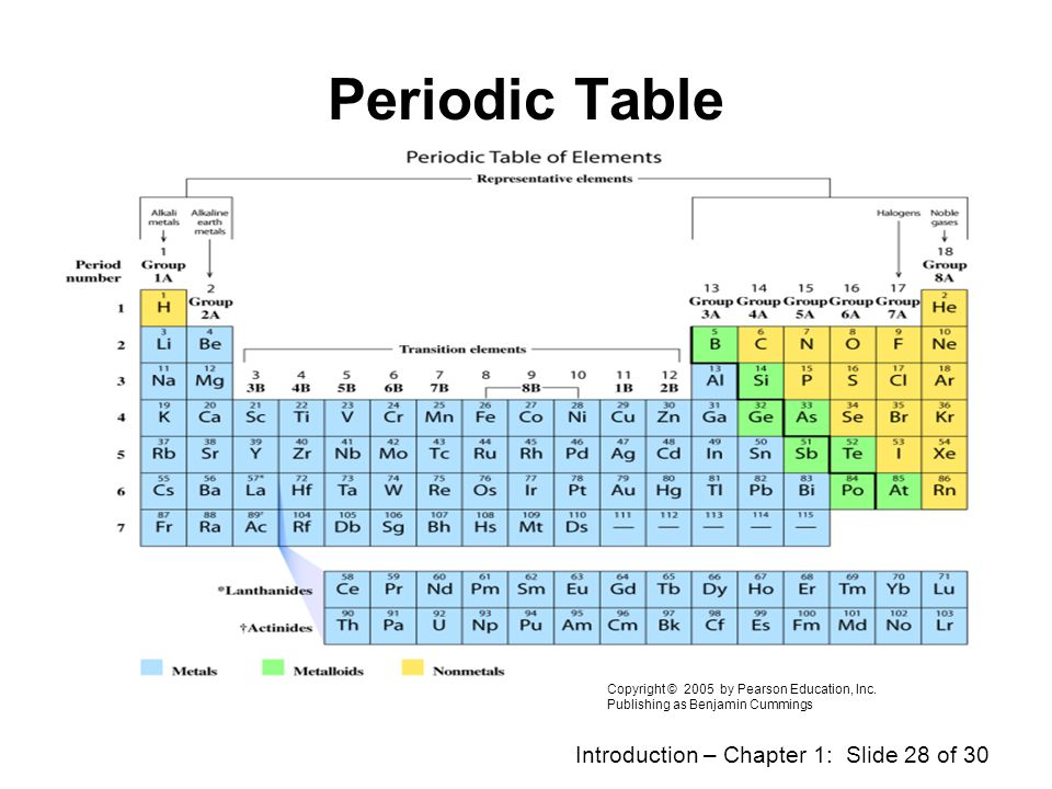 Introduction – Chapter 1: Slide 27 of 30 Periodic Table Primary resource for a chemist as well as other scientists. Lists all the known elements in a