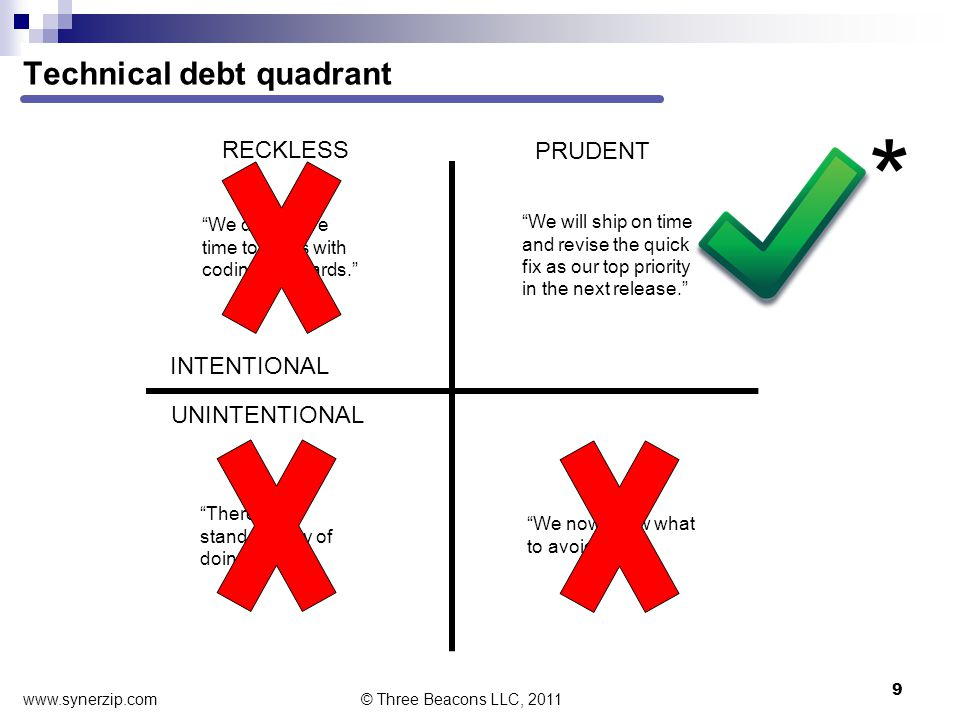 Technical debt quadrant 9 © Three Beacons LLC, 2011 INTENTIONAL UNINTENTIONAL RECKLESS PRUDENT We don't have time to mess with coding standards. There is a standard way of doing this? We will ship on time and revise the quick fix as our top priority in the next release. We now know what to avoid. * www.synerzip.com