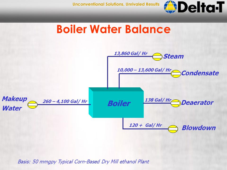 Boiler Water Balance Boiler Makeup Water Steam Basis: 50 mmgpy Typical Corn-Based Dry Mill ethanol Plant 260 – 4,100 Gal/ Hr 13,860 Gal/ Hr 120 + Gal/ Hr Blowdown Condensate Deaerator 10,000 – 13,600 Gal/ Hr 138 Gal/ Hr