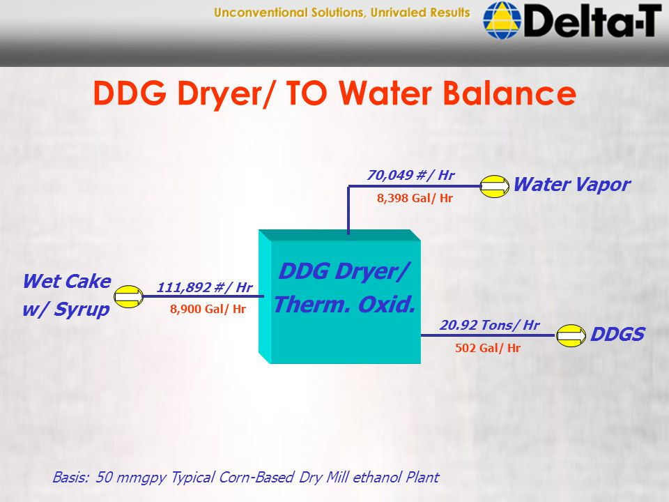 DDG Dryer/ TO Water Balance DDG Dryer/ Therm.Oxid.