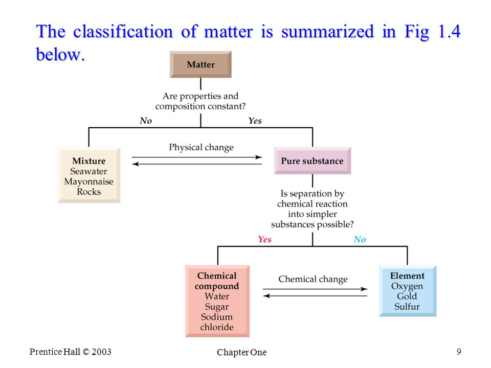 Hall © 2003 Prentice Hall © 2003 Chapter One 9 The classification of matter is summarized in Fig 1.4 below.