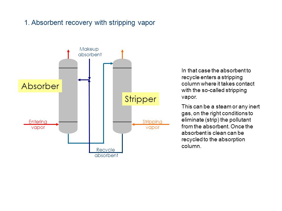 Absorber Stripper Makeup absorbent Recycle absorbent Entering vapor Stripping vapor 1.