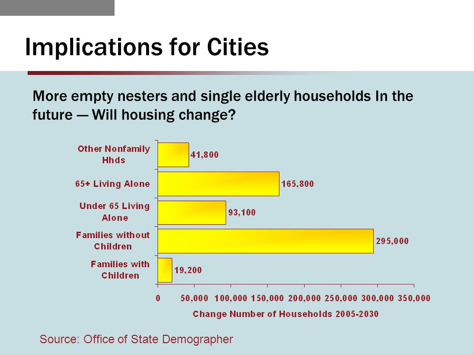 Implications for Cities More empty nesters and single elderly households In the future — Will housing change? Source: Office of State Demographer