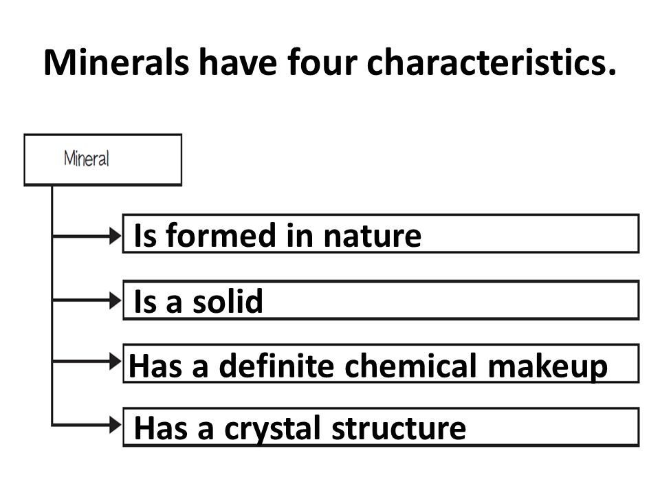 Minerals have four characteristics. Is formed in nature Is a solid Has a definite chemical makeup Has a crystal structure