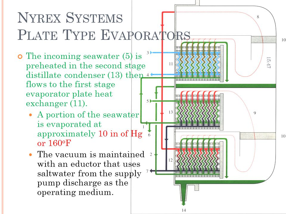 N YREX S YSTEMS P LATE T YPE E VAPORATORS The incoming seawater (5) is preheated in the second stage distillate condenser (13) then flows to the first