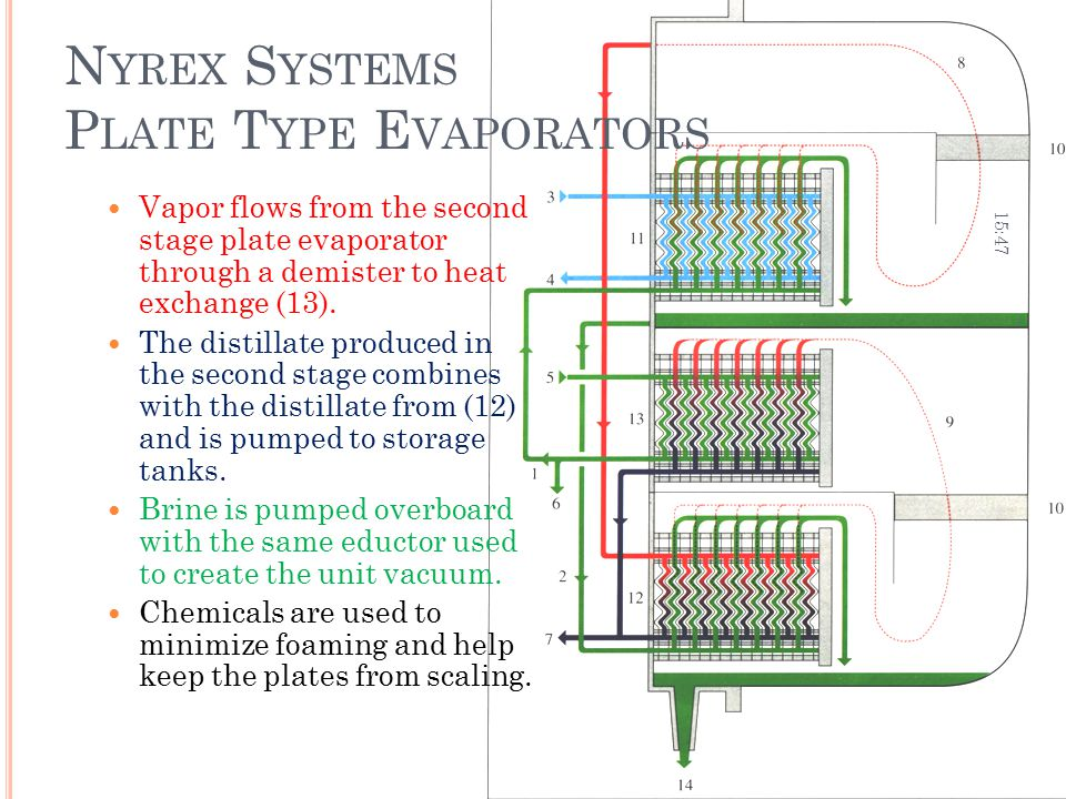 N YREX S YSTEMS P LATE T YPE E VAPORATORS Vapor flows from the second stage plate evaporator through a demister to heat exchange (13). The distillate