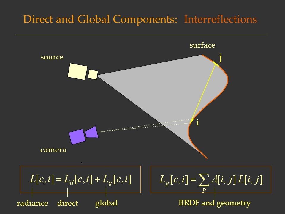 direct global radiance Direct and Global Components: Interreflections surface i camera source j BRDF and geometry