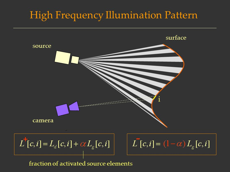 High Frequency Illumination Pattern surface fraction of activated source elements camera source + - i