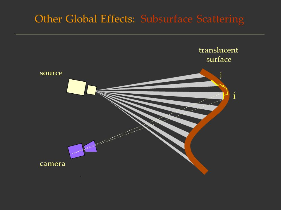 Other Global Effects: Volumetric Scattering surface camera source participating medium i j