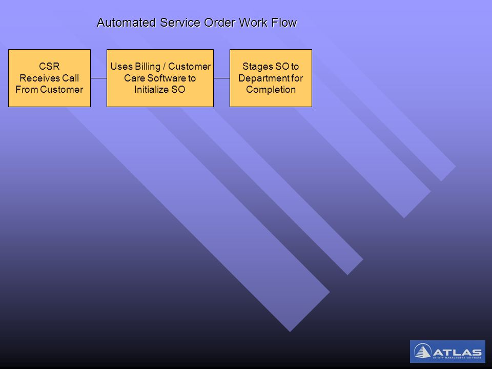 Uses Billing / Customer Care Software to Initialize SO CSR Receives Call From Customer Stages SO to Department for Completion Automated Service Order Work Flow