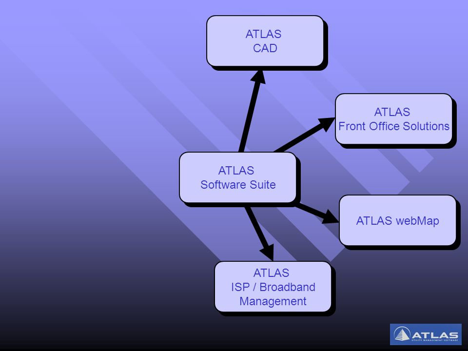ATLAS ISP / Broadband Management ATLAS ISP / Broadband Management ATLAS webMap ATLAS Front Office Solutions ATLAS Front Office Solutions ATLAS CAD ATLAS CAD ATLAS Software Suite ATLAS Software Suite
