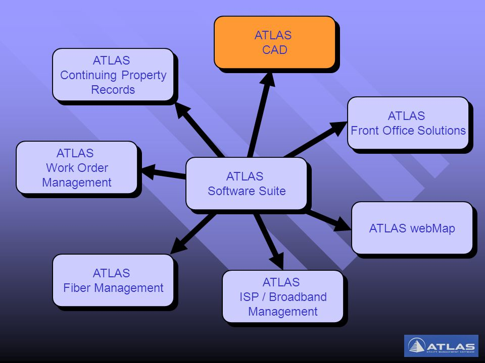 ATLAS Work Order Management ATLAS Work Order Management ATLAS Fiber Management ATLAS Fiber Management ATLAS ISP / Broadband Management ATLAS ISP / Broadband Management ATLAS webMap ATLAS Front Office Solutions ATLAS Front Office Solutions ATLAS CAD ATLAS CAD ATLAS Continuing Property Records ATLAS Continuing Property Records ATLAS Software Suite ATLAS Software Suite