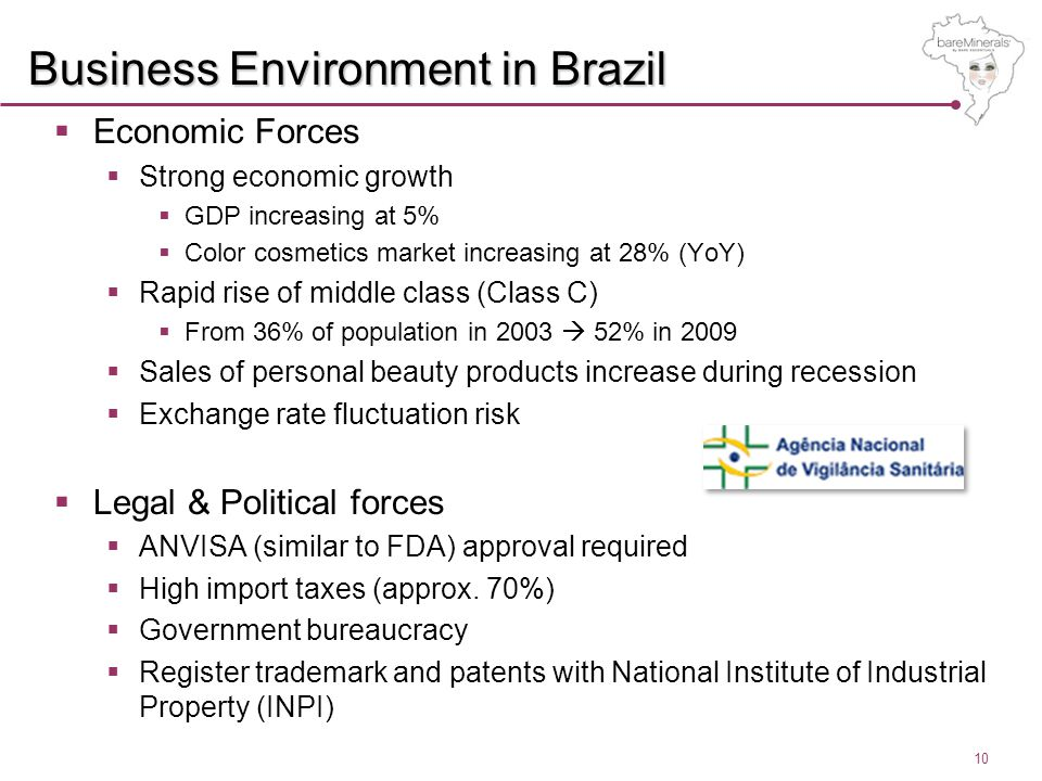 10 Business Environment in Brazil  Economic Forces  Strong economic growth  GDP increasing at 5%  Color cosmetics market increasing at 28% (YoY)  Rapid rise of middle class (Class C)  From 36% of population in 2003  52% in 2009  Sales of personal beauty products increase during recession  Exchange rate fluctuation risk  Legal & Political forces  ANVISA (similar to FDA) approval required  High import taxes (approx.