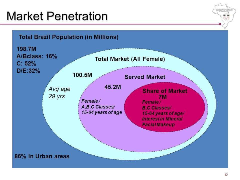 Market Penetration Total Market (All Female) Served Market Share of Market 198.7M A/Bclass: 16% C: 52% D/E:32% 100.5M 45.2M Avg age 29 yrs Female / A,B,C Classes/ 15-64 years of age Female / B,C Classes/ 15-64 years of age/ Interest in Mineral Facial Makeup 7M Total Brazil Population (in Millions) 86% in Urban areas 12